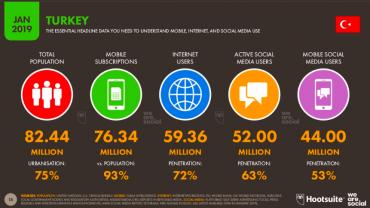 2019 Yılı Global Dijital Raporunda Türkiye Ne Durumda?