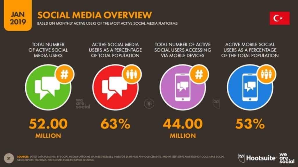 2019 sosyal medya kullanım istatistikleri