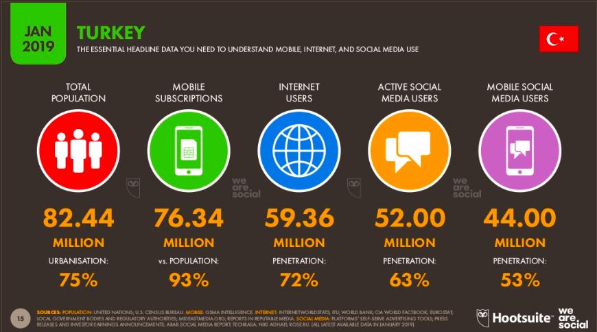 Türkiye sosyal medya kullanım istatistikleri 2019
