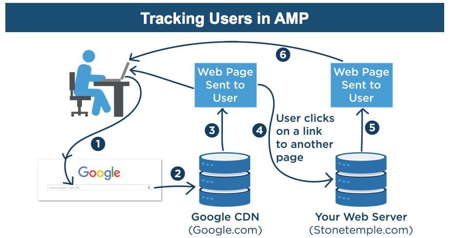Google AMP Nasıl Çalışır?
