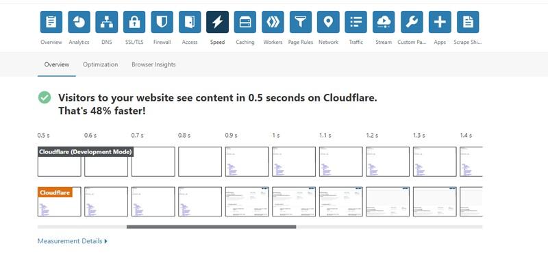 Cloud Flare DNS